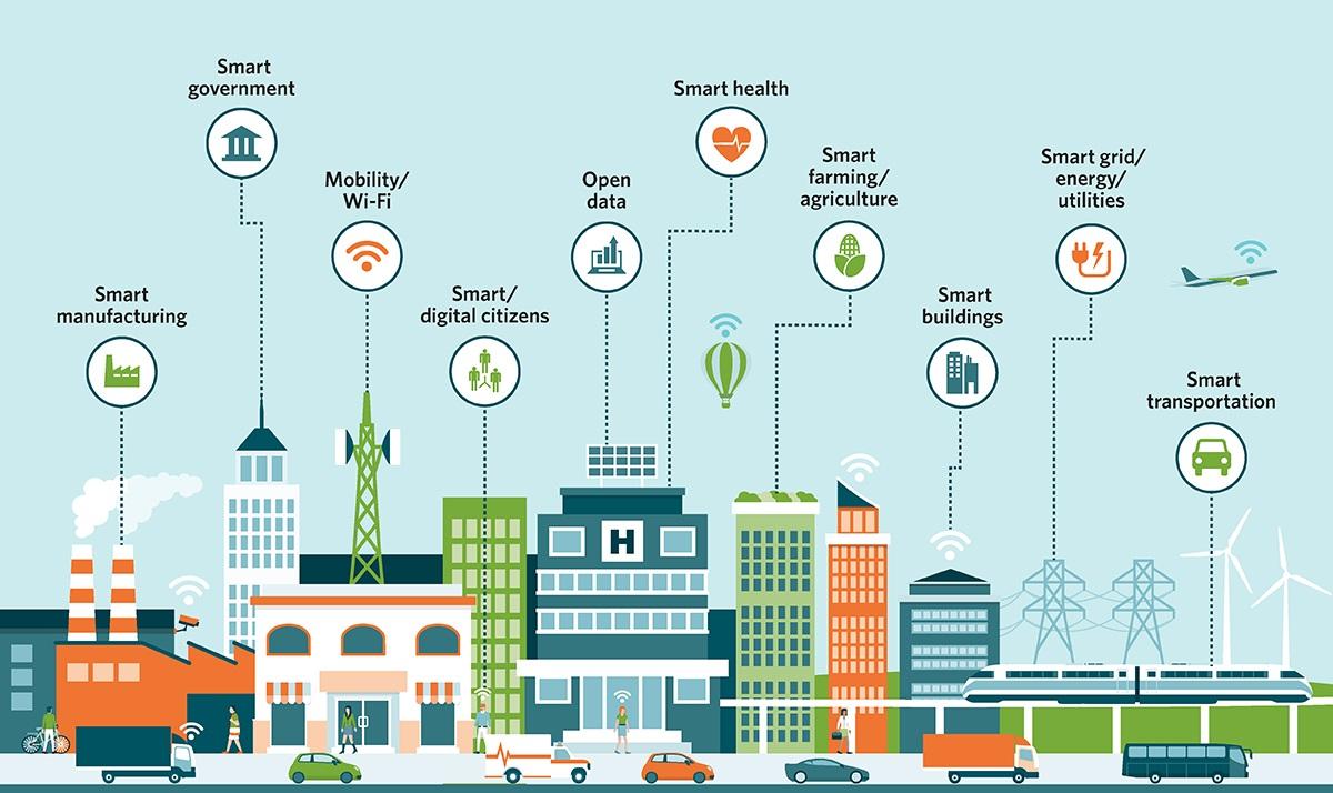 iota smart city components